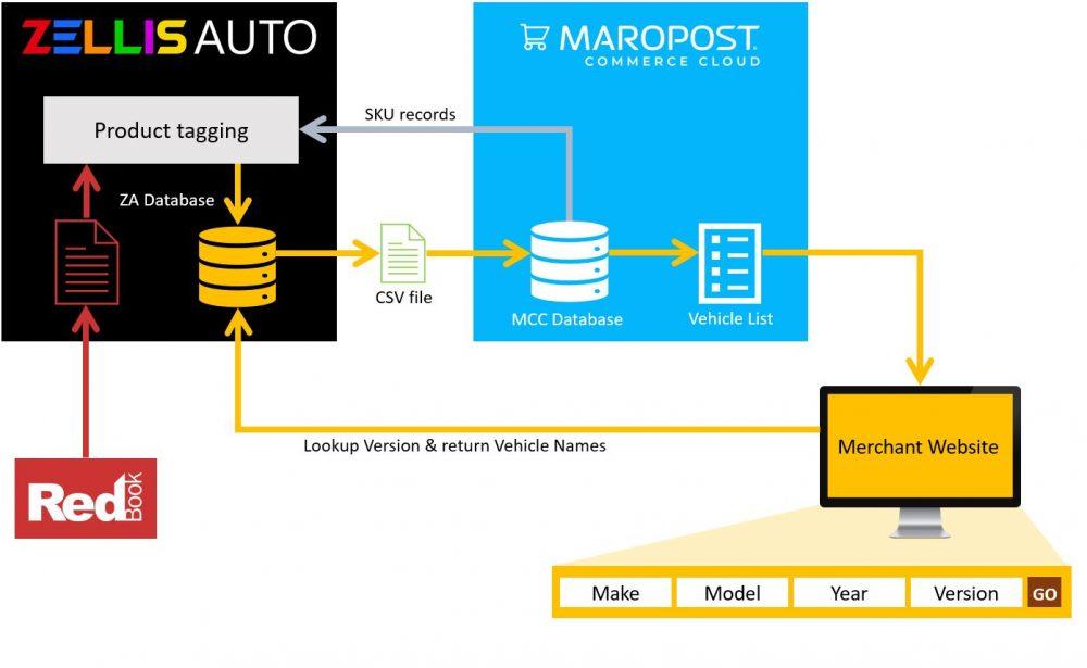 ZELLIS Auto Redbook data model